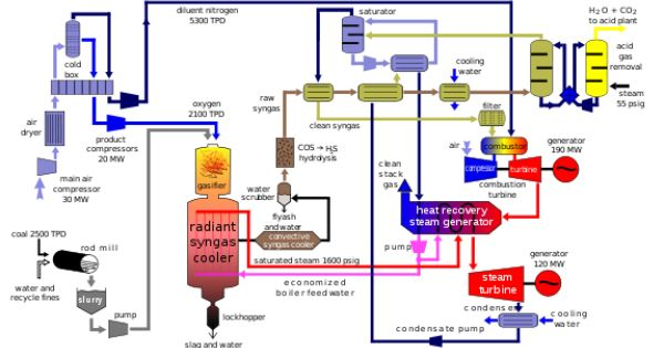 Igcc The First Gasification Step Is Pyrolysis From 400 C And Up Where The Coal In The Absence Of Oxygen Rap Power Plant Steam Generator Thermal Power Plant