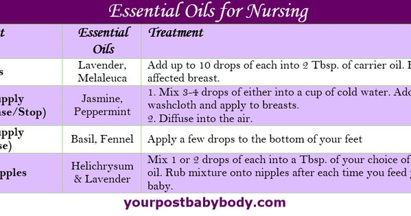 Essential Oils For Nursing Essential Oils Can Be Used To