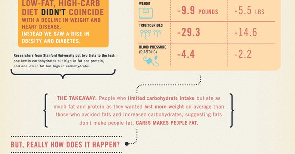 Fat Facts � Why Eating Fat Doesn�t Make You Fat! Weight loss