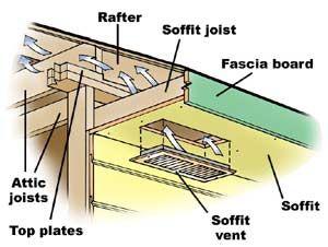 Diy Install Soffit Vents For Better Attic Insulation Attic