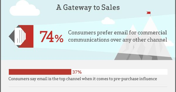 Understanding Email #infographic #Email #marketing