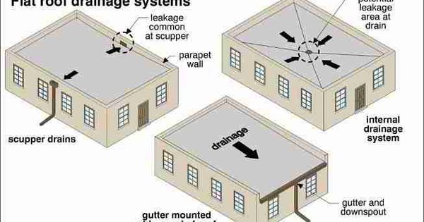 Flat Roof Drainage Systems Contemporary Home
