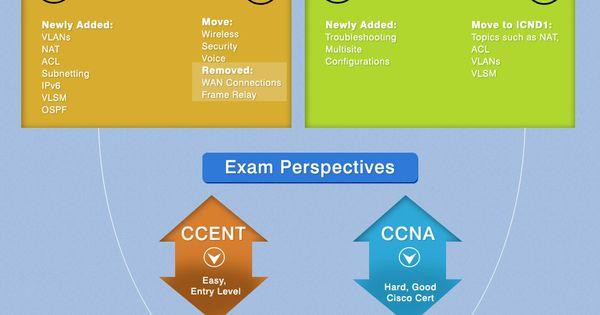 Icnd Exam Changes For 2013 Frame Relay Exam Ccna