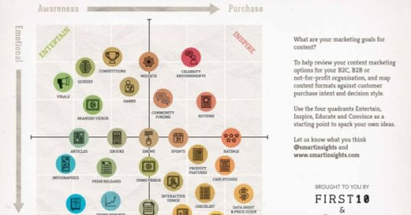 contentmarketinginfographics: The Content Marketing Matrix...