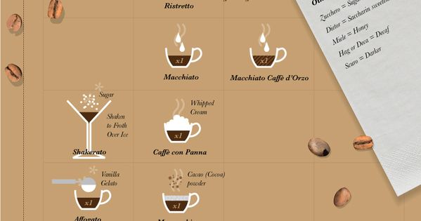 Espresso drink definitions