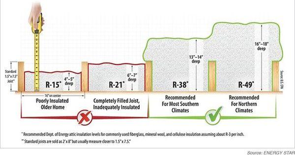 Attic Insulation Attic Insulation Properly Insulated Attic Attic Flooring