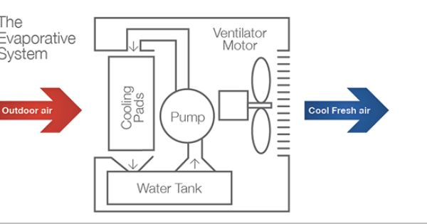Evaporative Cooling Cool Stuff Building Systems Cool Words