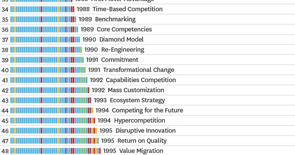The number of strategies companies have to choose from has grown dramatically over the past 50+ years.