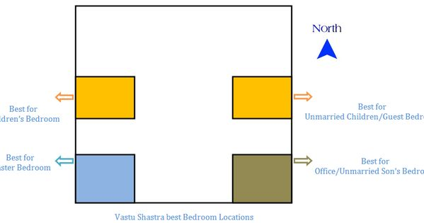 vastu for bedroom is very important as bedroom is the place for