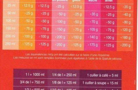 Tableau de conversation des mesures gateau pinterest - Equivalence mesure cuisine ...