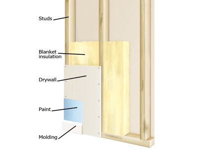 Sound Insulation Sound Proofing Soundproof Windows Home Construction