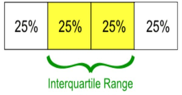 how to find interquartile range on calculator