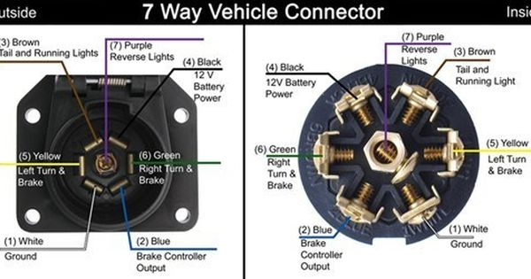 Diagram For A Vehicle Side 7 Way Trailer Connector On A 1999 Gmc Yukon Denali Trailer Wiring Diagram Running Lights Rv Trailers