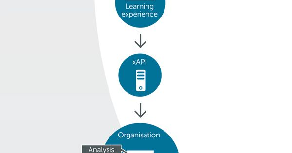 This infographic shows how the total learning system tessello complements a 70:20:10 learning framework through incorporating four key technologies.