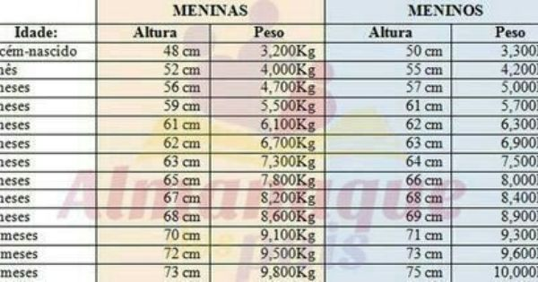 Peso Bebe Maio De 2014 Com Imagens Peso E Altura Peso Peso