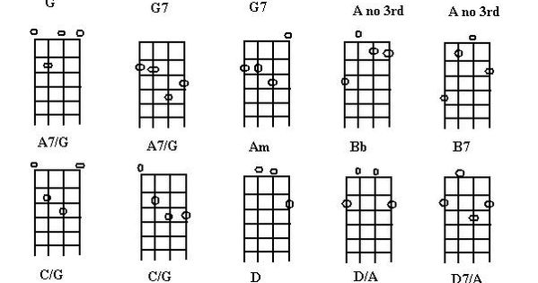 bouzouki  irish or octave  tuning chords