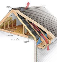 I Enjoyed This Piece Because It Brought Together Multiple Pieces To Create A Solid End Product Airtightness Ventilation Building A House Attic Remodel Roof