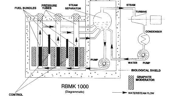 rbmk 1000 diagram