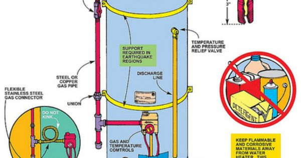 gas hot water heater diagram http www. Black Bedroom Furniture Sets. Home Design Ideas