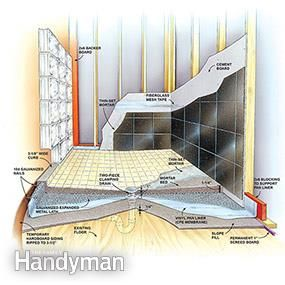 How To Build Shower Pans With Images Building A Shower Pan
