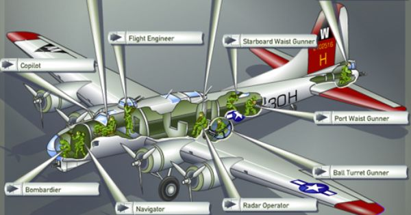 b-17 schematic - Google Search | Boeing B-17....Flying Fortress ...