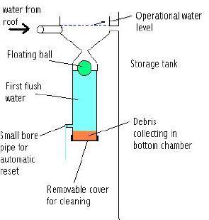 First Flush System Rainwater Harvesting Water Rainwater Harvesting Rain Water Collection System Rain Water Collection Diy