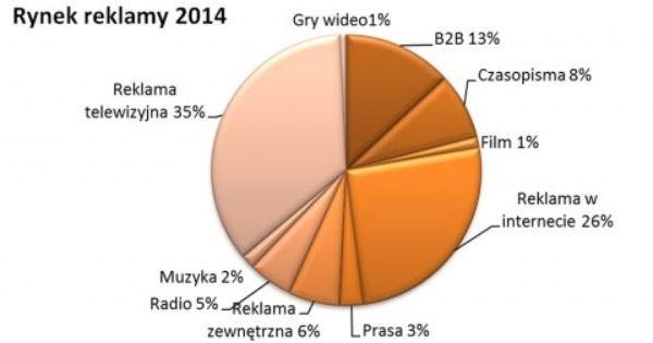 Rynek Mediow I Rozrywki 2014 2018 Prognoza Pwc Pie Chart New Market Marketing