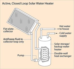 Active Solar Hot Water System Solar Water Heater Solar Water Solar Water Heating