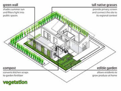 Model Of Vegetation Used In A Passive Cooling System Architectural Plans M