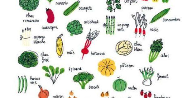 L gumes et herbes aromatiques fle la gastronomie des recettes pinterest - Herbes aromatiques cuisine liste ...