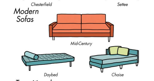 How To Choose A Sofa Choosing Is Decision