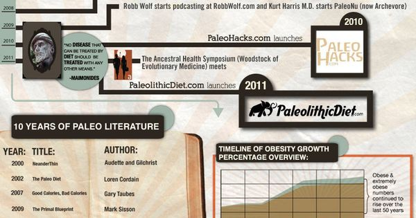 The Paleo Diet Explained [INFOGRAPHIC] paleo paleodiet