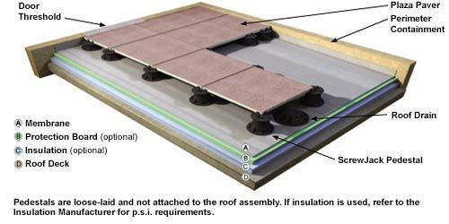 Plaza Paver Level System Roof Balcony Concrete Paving Roof Drain