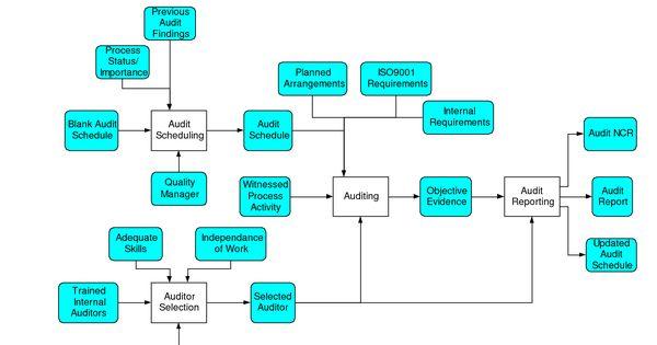 Internal Audit Flow Chart Grc Pinterest Internal Audit
