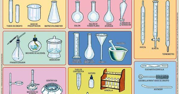 Material quimica pinterest for Material laboratorio