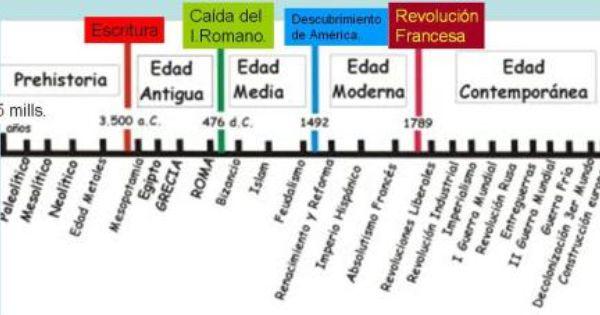 Etapas De La Historia Enseñanza De La Historia Lineas De Tiempo Historia Linea Del Tiempo Historia