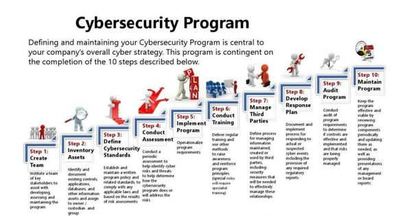 Cyber Security Program Strategies For Beginners Cyber Security Program Cyber Security Cyber