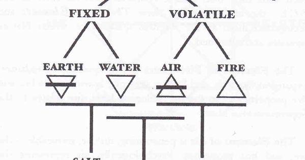 symbols of alchemy