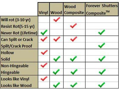 Exterior Shutter Comparison Chart Wood Vinyl And Composite Shutters Exterior Shutters Vinyl Shutters