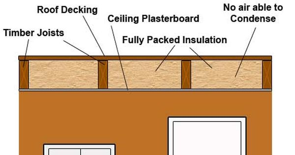 Flat Roof Insulation Is A Challenge Even For Professional