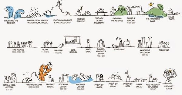 It is an image of Canny Old Testament Timeline Printable