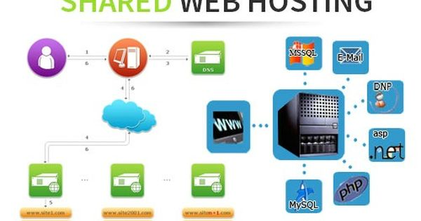 In Shared Hosting One Physical Server And Its Resources Are Shared By Many Users Ideally Shared Hosting Web Hosting Web Hosting Services Hosting Services