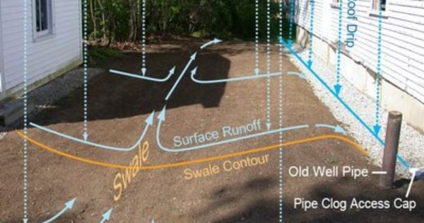 Dover Projects French Drain Design Garden Pinterest