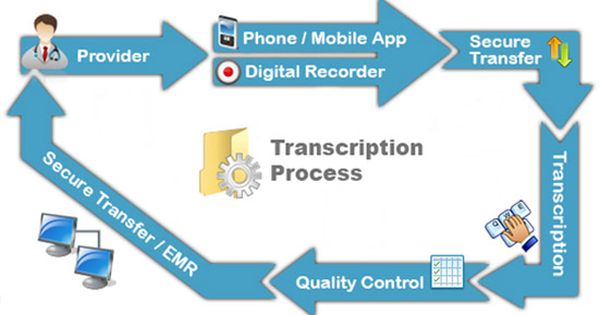 Eyered Transcription Services Is A Leading Provider Of High
