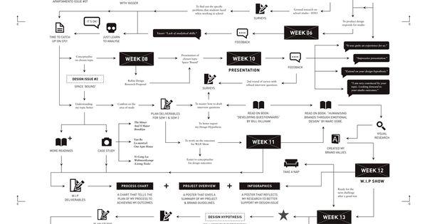 wonderful  u2022 creative process chart on behance