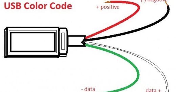 usb wire color code - the four wires inside | color coding, usb, usb design  pinterest