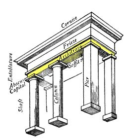Illustrated Glossary Of Classical Architecture Classical Architecture Architecture Romanesque Architecture