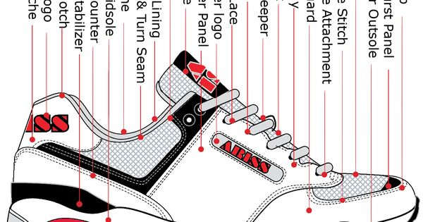 running shoe parts diagram how shoes are made. Black Bedroom Furniture Sets. Home Design Ideas