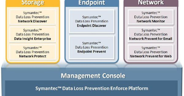 Symantec Data Loss Prevention For Endpoint Symantec Data Loss Prevention Data Loss Prevention