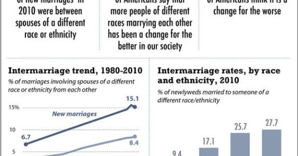 states interracial dating infographic